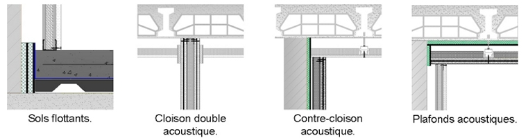 Isolation acoustique | © Acústica Integral